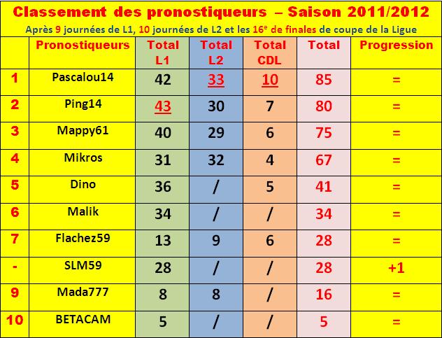 Cumul : Classement pronostiqueurs 2011-2012 Classe22