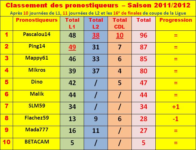 Cumul : Classement pronostiqueurs 2011-2012 Classe26