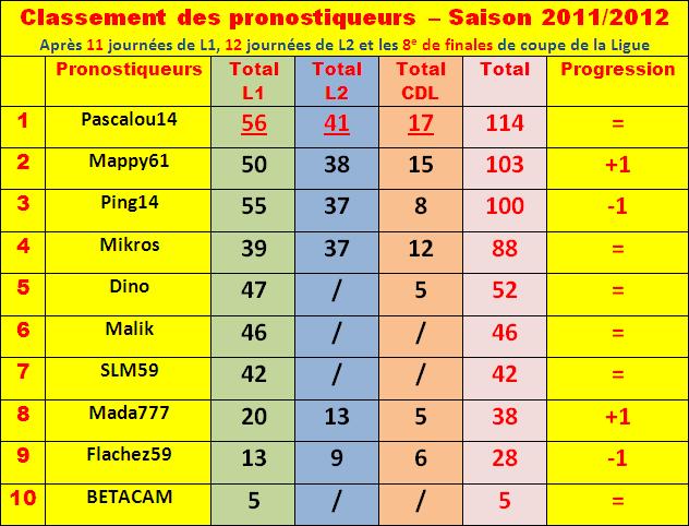 Cumul : Classement pronostiqueurs 2011-2012 Classe30