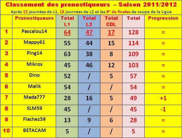 Cumul : Classement pronostiqueurs 2011-2012 Classe33
