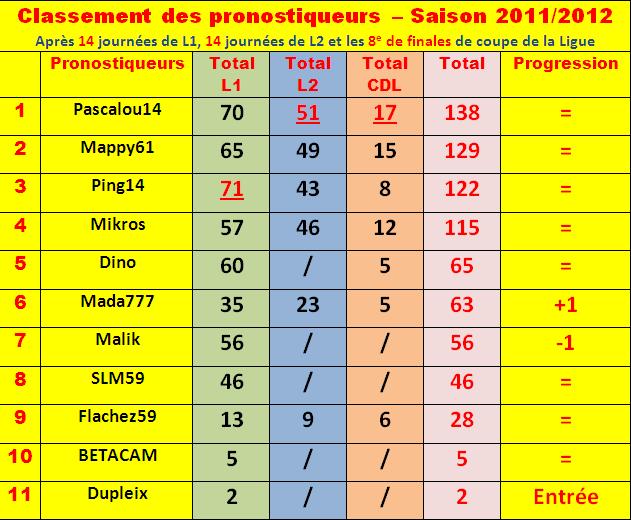 Cumul : Classement pronostiqueurs 2011-2012 Classe38