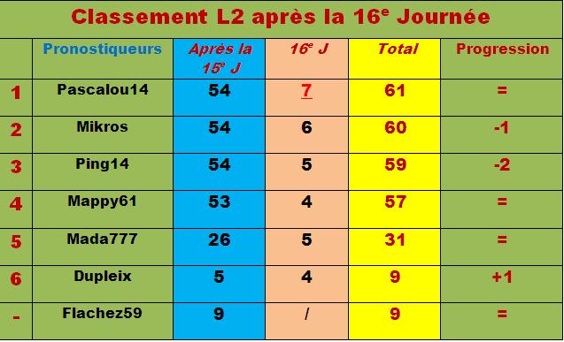Classement pronostiqueurs L2 - 2011/2012 - Page 2 Classe43