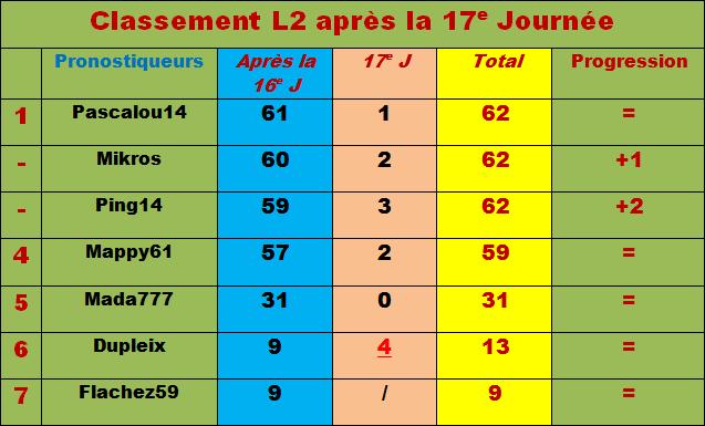 Classement pronostiqueurs L2 - 2011/2012 - Page 2 Classe46