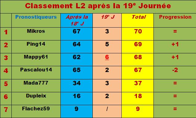 Classement pronostiqueurs L2 - 2011/2012 - Page 2 Classe57