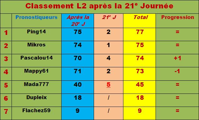 Classement pronostiqueurs L2 - 2011/2012 - Page 2 Classe65