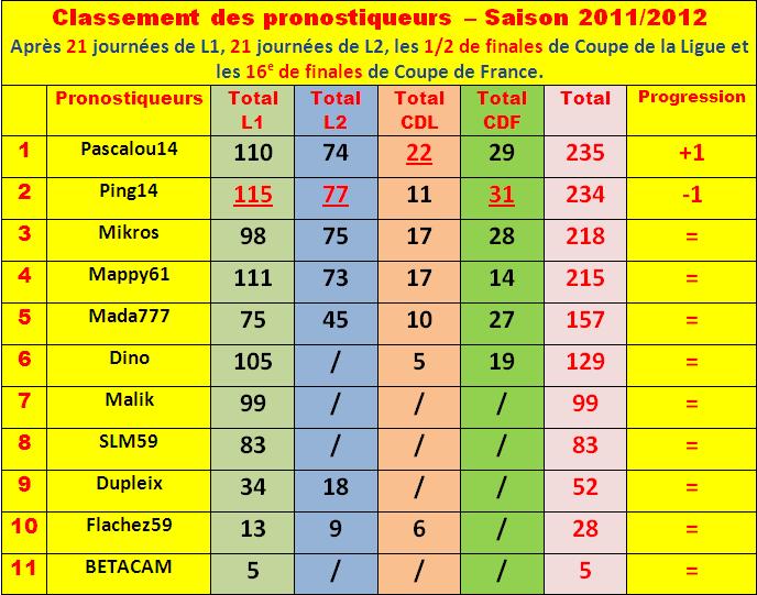 Cumul : Classement pronostiqueurs 2011-2012 - Page 3 Classe67