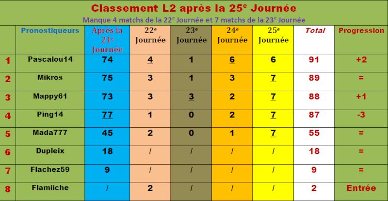 Classement pronostiqueurs L2 - 2011/2012 - Page 2 Classe72