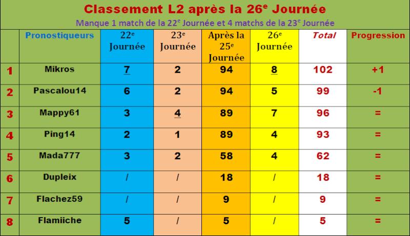Classement pronostiqueurs L2 - 2011/2012 - Page 2 Classe74