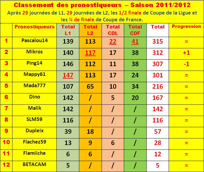 Cumul : Classement pronostiqueurs 2011-2012 - Page 3 Classe82