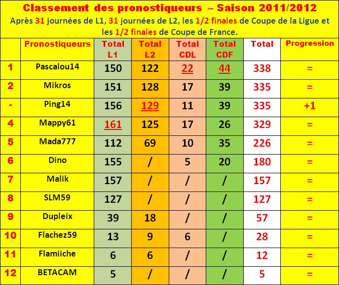 Cumul : Classement pronostiqueurs 2011-2012 - Page 3 Classe87