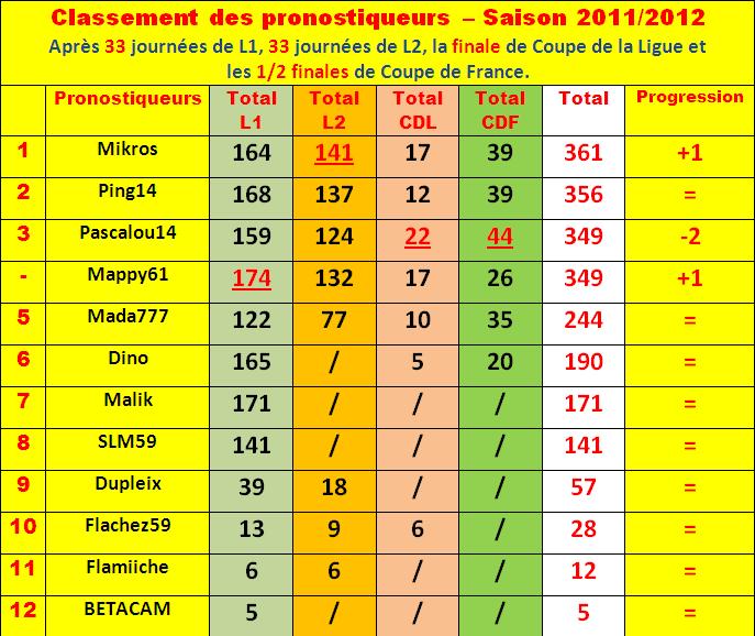 Cumul : Classement pronostiqueurs 2011-2012 - Page 3 Classe93