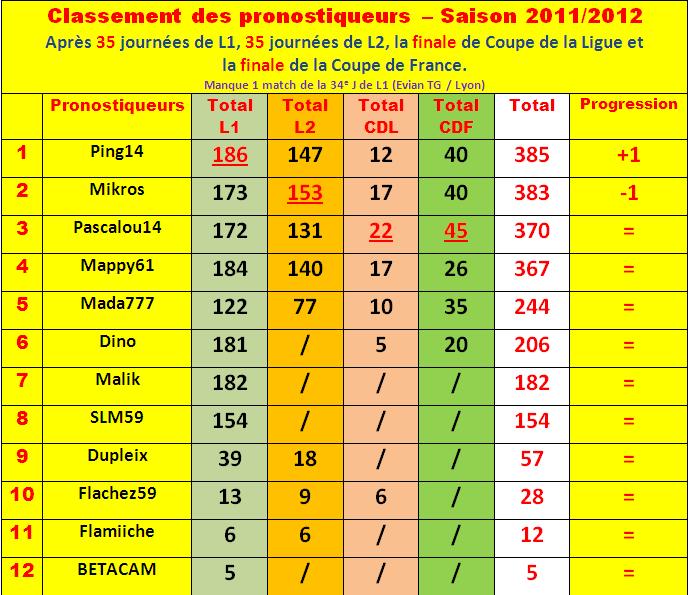 Cumul : Classement pronostiqueurs 2011-2012 - Page 3 Classe99
