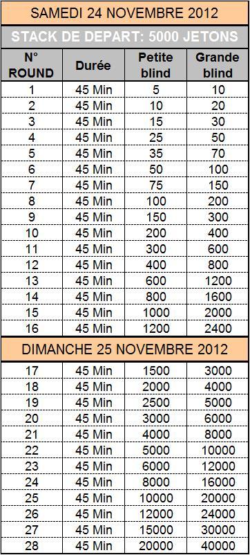 Tournoi Vierzon I-Deal Poker du 24 et 25 novembre 2012 Struct10
