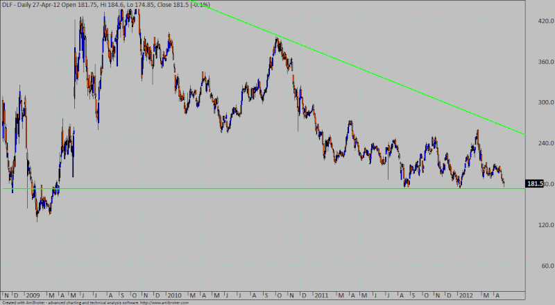 DLF at support...very imp one Dlf10