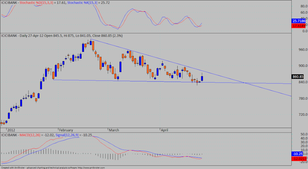 Triangle break out coming Icici10