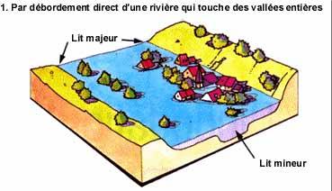 Les Inondations Inonda10
