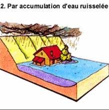 Les Inondations Inonda11