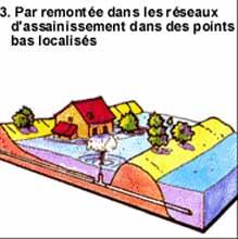Les Inondations Inonda12