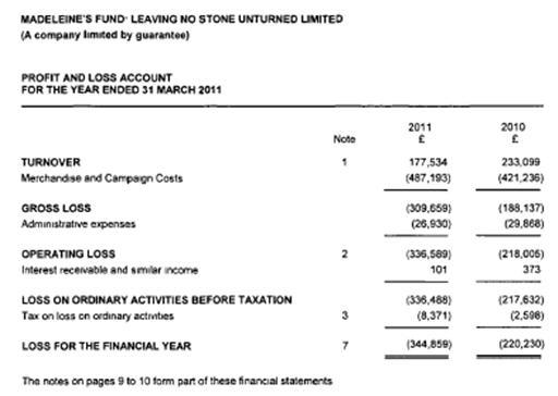 Fund accounts 2011 1011