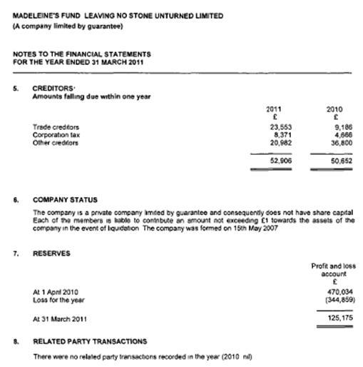 Fund accounts 2011 1311
