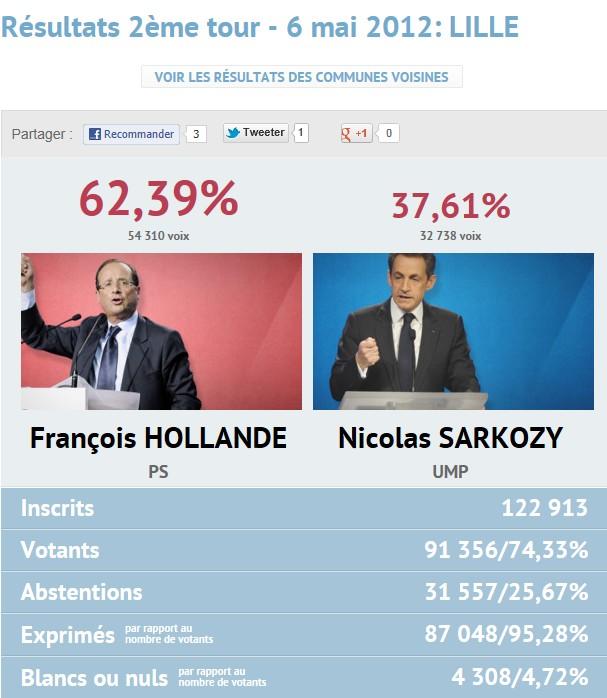 Résultats présidentielles 2nd tour Lille10