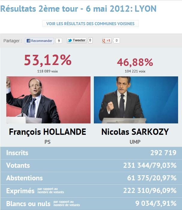 Résultats présidentielles 2nd tour Lyon10