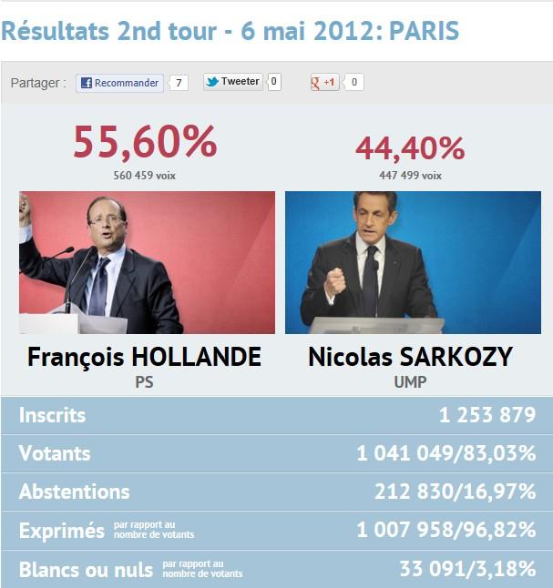Résultats présidentielles 2nd tour Paris10