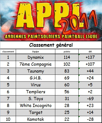 Paintsoldiers APPL 2011  - Page 5 3eme10