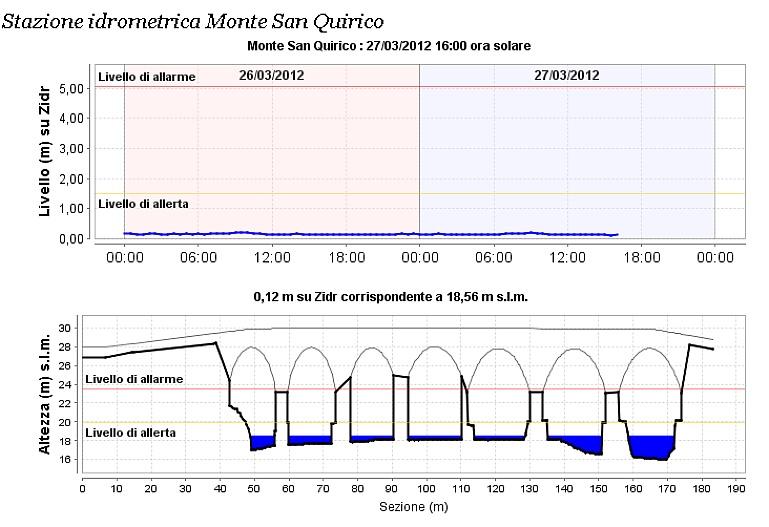 Monitoraggio idrometrico Serchio. 27marz10