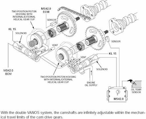 fiche technique  fonctionnement du valvetronic