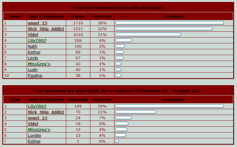 Statistiques du forum - Page 2 Stats110