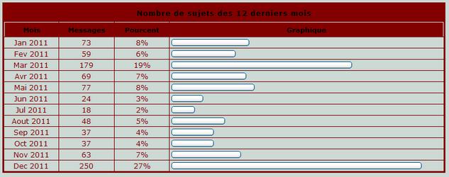 Statistiques du forum - Page 2 Stats310