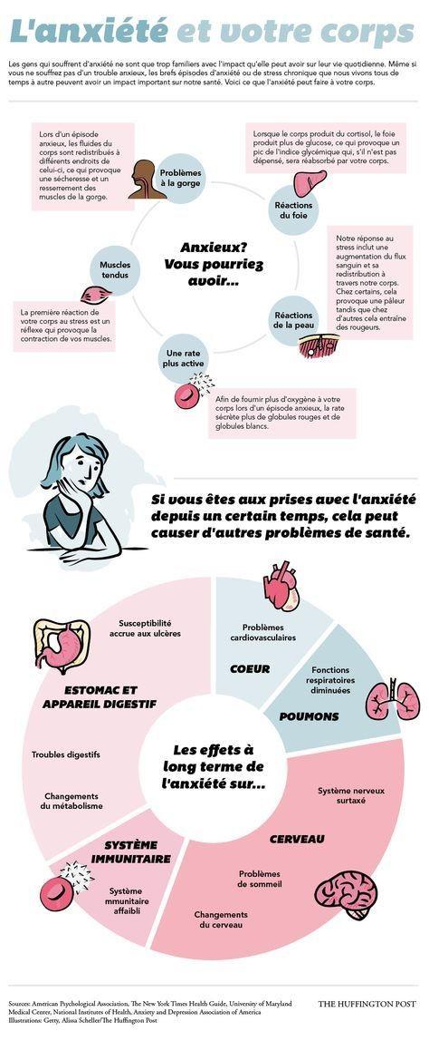 Comment les émotions affectent nos organes ? Anxizo10