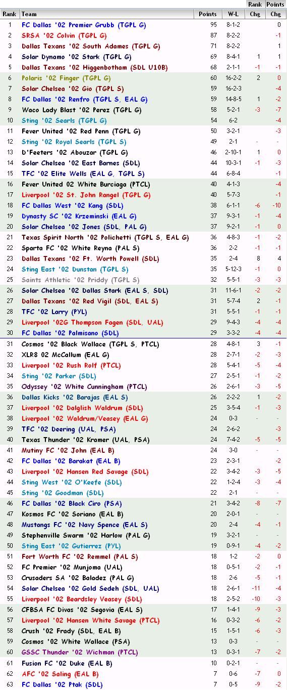 '02 FBR Rankings 03-07-12 02_fbr15