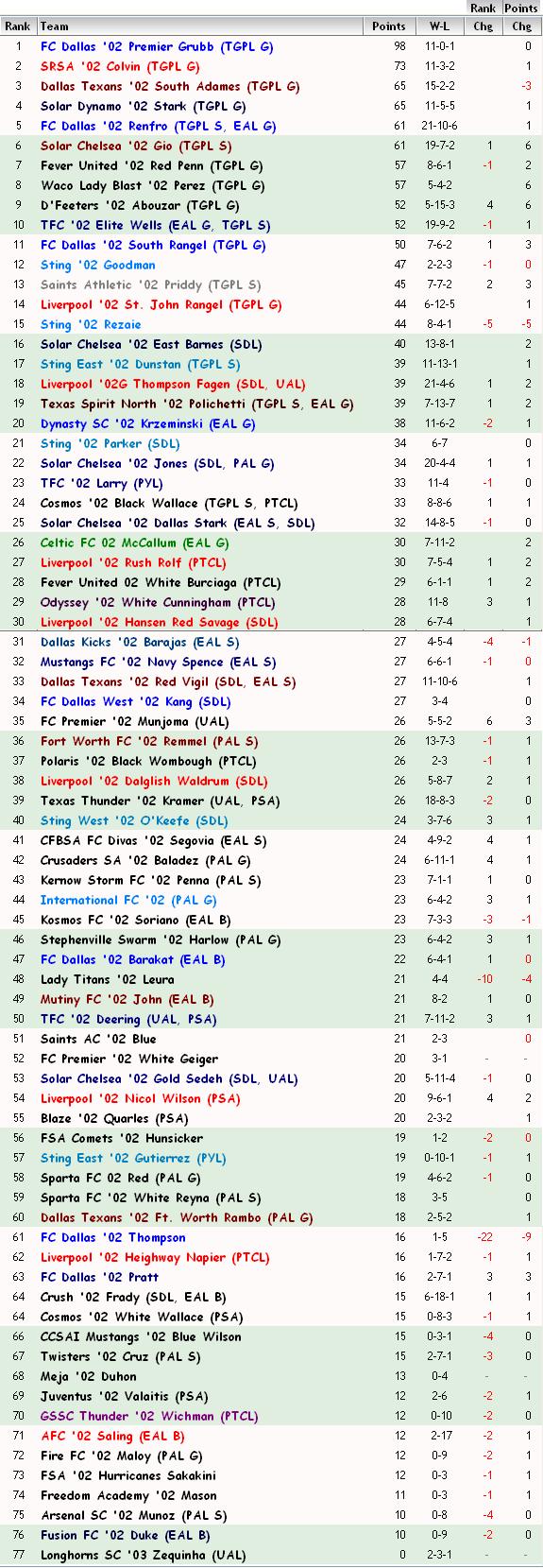 '02 FBR Rankings 05-29-12 02_fbr24