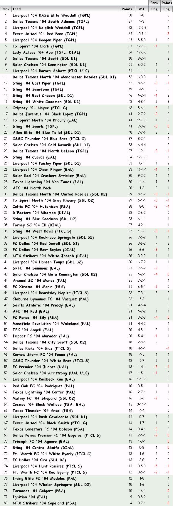 '04 FBR Rankings - 11-30-12 04_fbr22