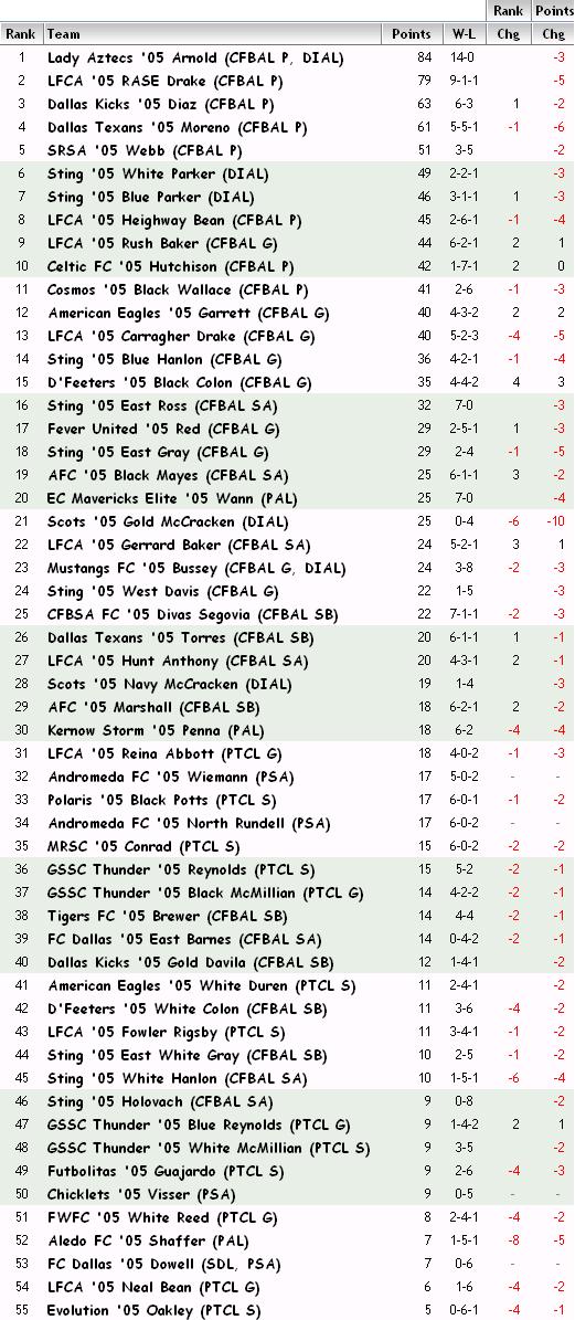 '05 FBR Rankings - 10-31-12 05_fbr11