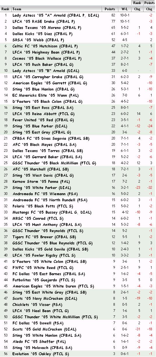 '05 FBR Rankings - 11-07-12 05_fbr13