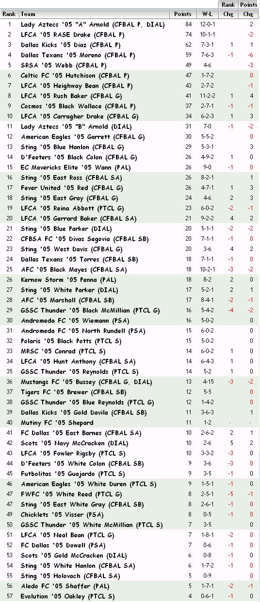 '05 FBR Rankings - 11-03-12 05_fbr15