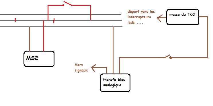 comprendre la MS2 Branch10