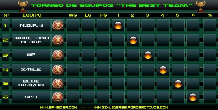 The Best Team : Grupo Nº 3 Tabla310