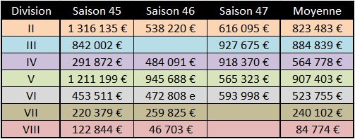 [Coupe S48] Revenus et parcours Revenu41