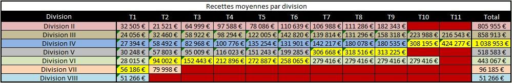 [Coupe S48] Revenus et parcours Revenu62