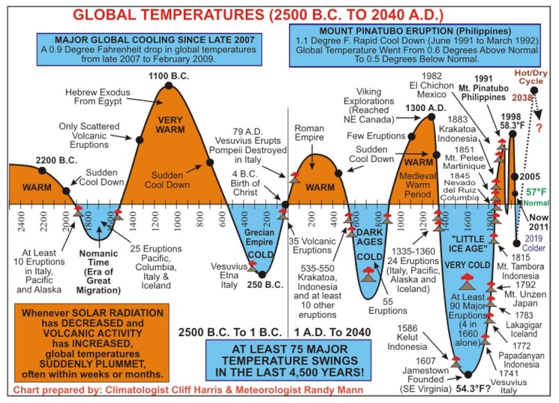 Global warming or end of the world is near? Warm10