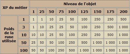 La forgemagie dans Dofus, conseils, astuces et secrets pour une utilisation optimale de vos runes Sans_t10