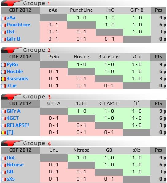 Les aAa sortent vainqueur de la première coupe de France battlefield 3 ! Rasult10