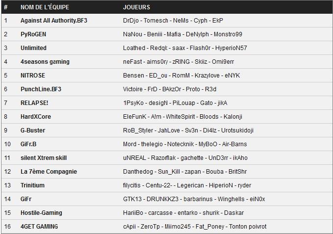 Les aAa sortent vainqueur de la première coupe de France battlefield 3 ! Tablea11