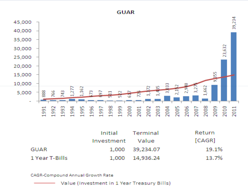 Who have experience in long term investments? Guar-f10