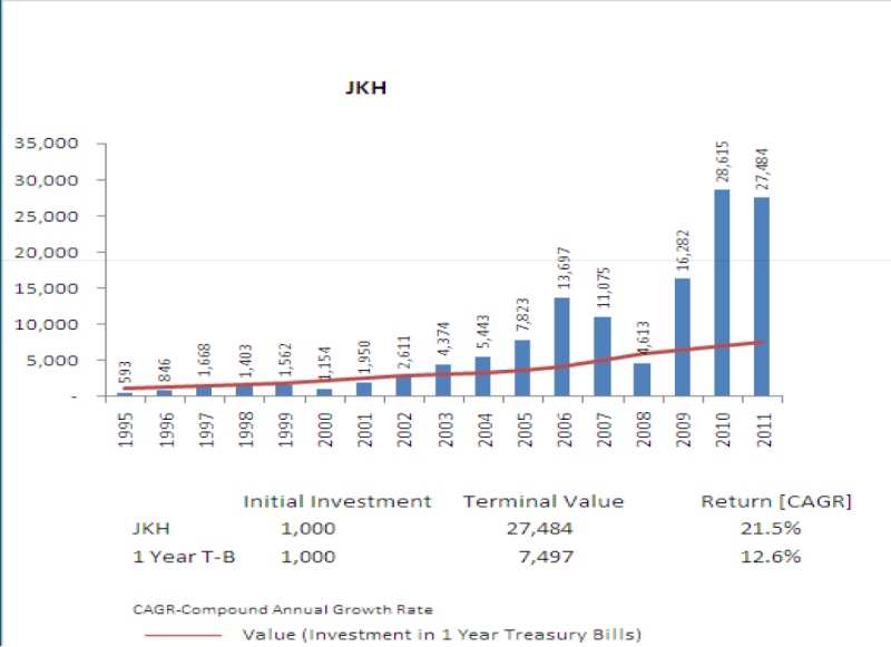 Who have experience in long term investments? Jkh-fr10