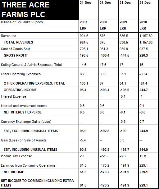 BFL & TAFL Financials - Page 2 Tafl_e10